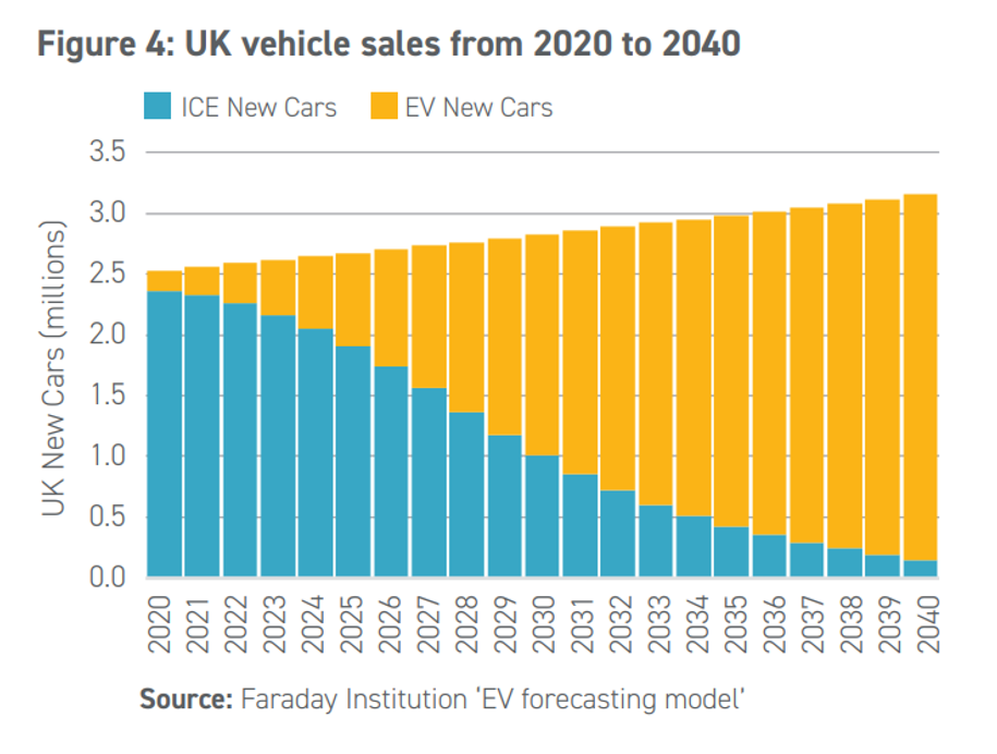 UK electric vehicle sales from 2020 to 2040